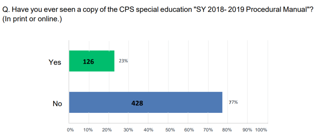 cps-sped-survey-graph